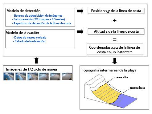 topo_intermareal_es